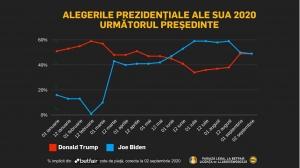 Revirimentul lui Trump: șansă de 49.5% la realegere și peste 50.000 de euro puși pe el într-un singur pariu!